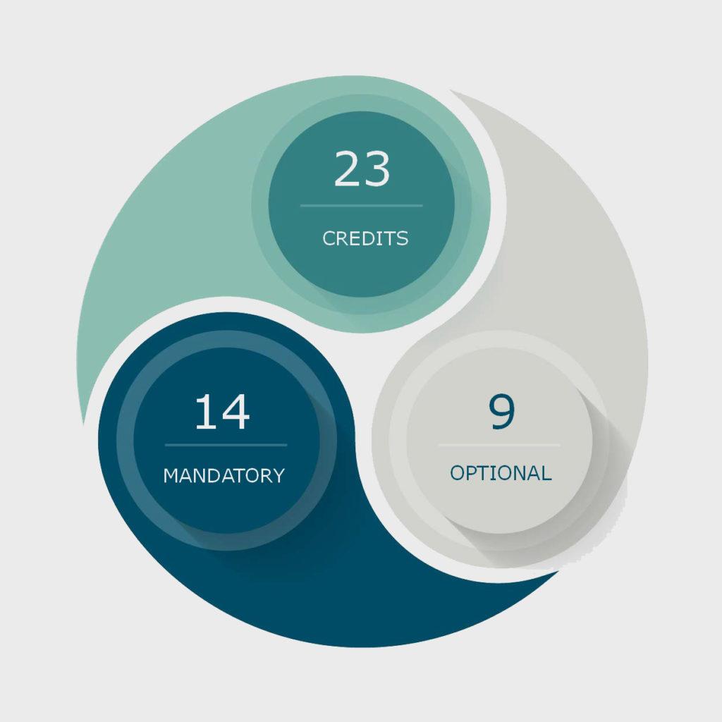 Level 1 Certificate in Customer Service Credits